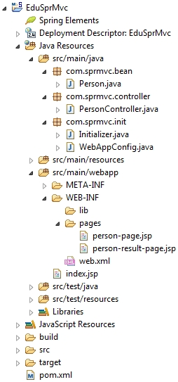 spring-mvc-form-handling-project-structure