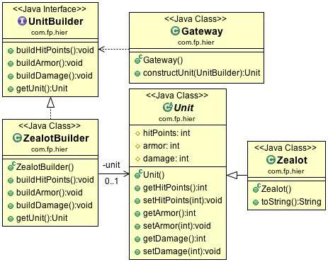builder-design-pattern-java