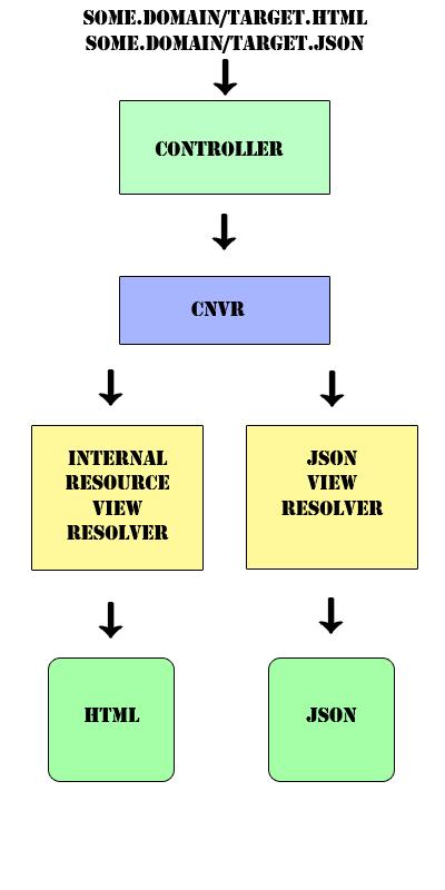 Spring-MVC-CNVR-schema