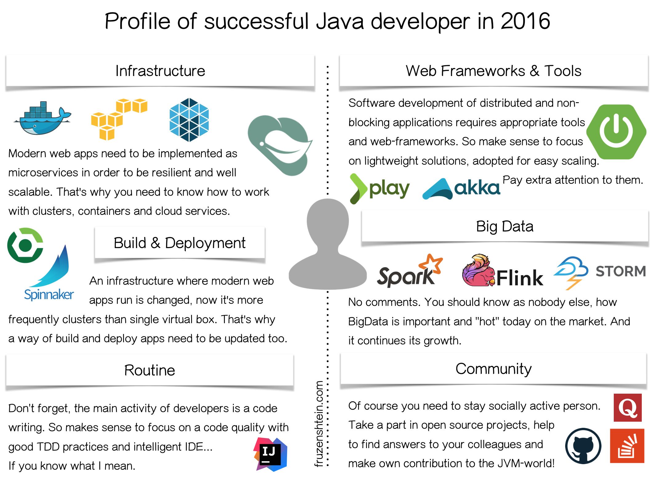 java developer skills