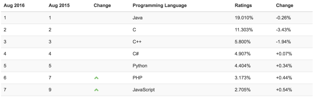 tiobe-index-java